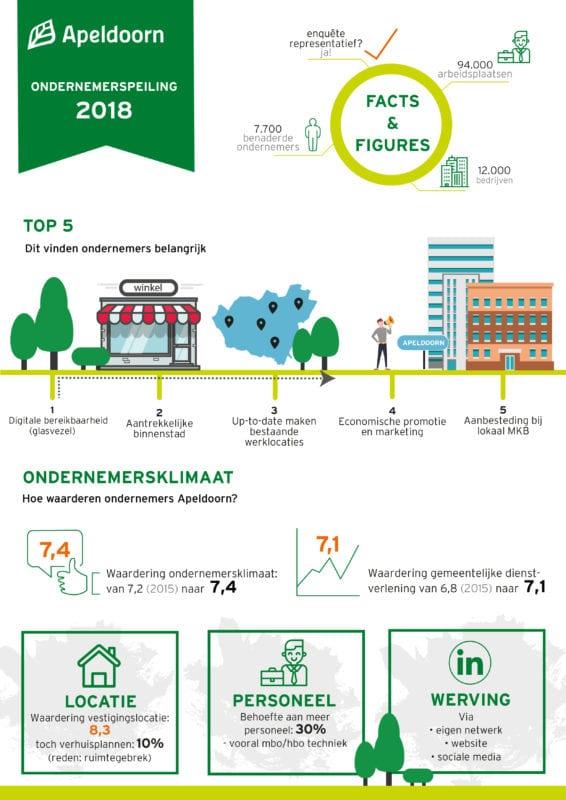 ondernemerspeiling Apeldoorn